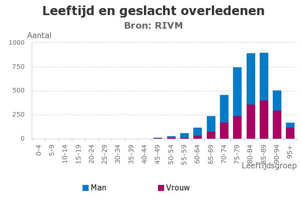 koronawirus raport Holandia, śmiertelność