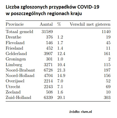 koronawirus raport Holandia