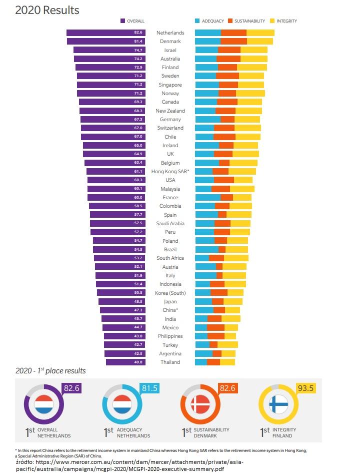 ranking systemów emerytalnych