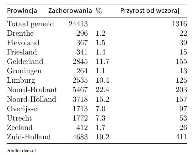 koronawirus raport Holandia zachorowania w prowincjach