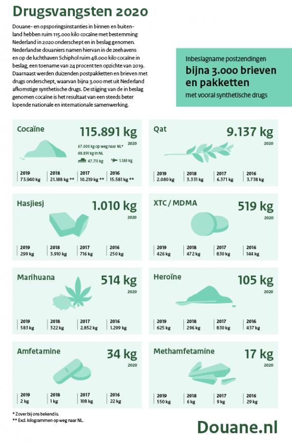 ile kokainy i innych narkotyków przejęto w Holandii