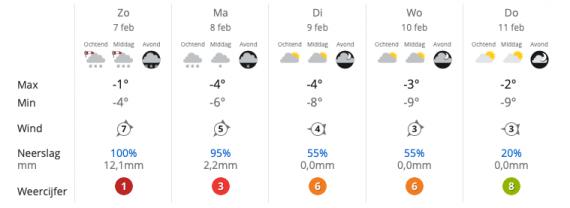 pogoda Holandia GlosPolski.nl